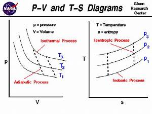 How Can One Draw The Curve Of An Isothermal Process On A