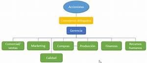 Ejemplo De Diagrama De Flujo De Una Empresa De Produccion