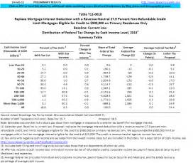 2015 Tax Earned Income Credit Table