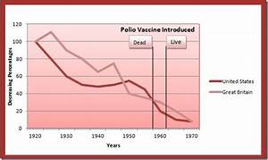 CDC Admits 98 Million Americans Received Polio Vaccine In ...