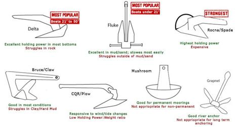 Types Of Boats Chart by Anchor Selection Guide How To Choose The Best Boat Anchor