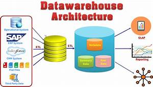Where Does The Data For The Data Warehouse Originate