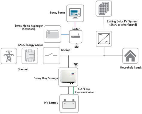 SMA Sunny Boy Storage 2.5 Battery Inverter Tesla Powerwall