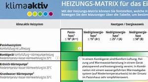 Welche Heizung Ist Die Beste Für Mein Haus : die richtige heizung finden energieinstitut vorarlberg ~ Markanthonyermac.com Haus und Dekorationen