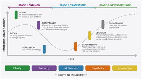 change management communications examples mosswarner