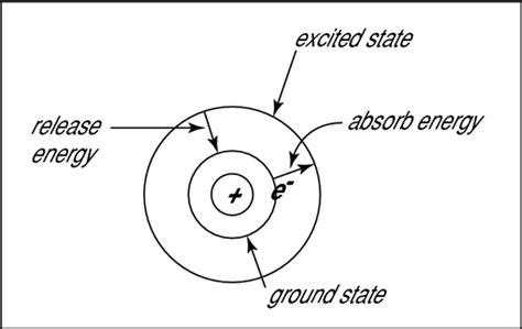 atomic structure  bohr model dummies