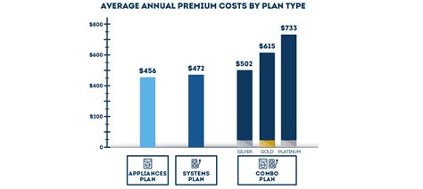 Warranty Cost by Home Warranty Costs What Are The Real Costs 240 Plans