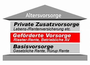Riester Rente Besteuerung : r rup rente vergleich r rup rentenrechner test und ~ Lizthompson.info Haus und Dekorationen