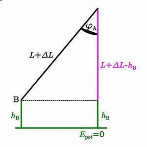 Delta G Berechnen : botafumeiro simulation leifi physik ~ Themetempest.com Abrechnung