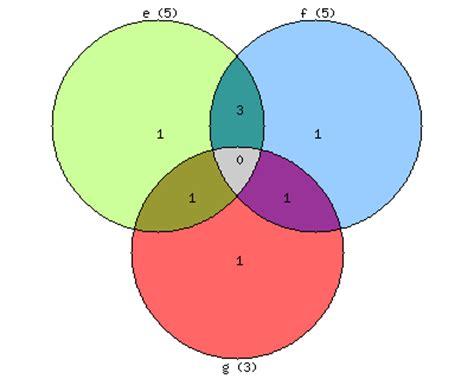 circle venn diagram printable clipart