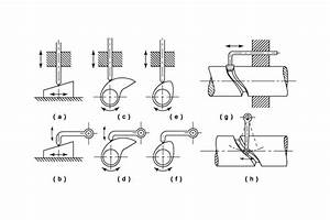 Cams - Theory Of Machines