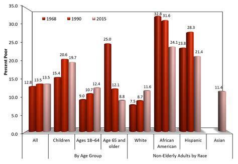 usa statistics bureau ethnic makeup of usa 2016 saubhaya makeup