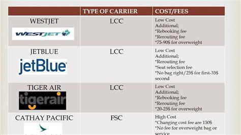 Lcc Vs Fsc Airlines