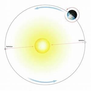 Diagram Of Earth U0026 39 S Orbit Around The Sun Photograph By Mark