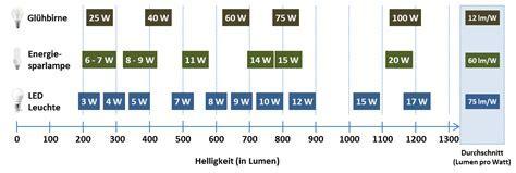 Meine Erfahrungen mit LED: Vorteile   Nachteile