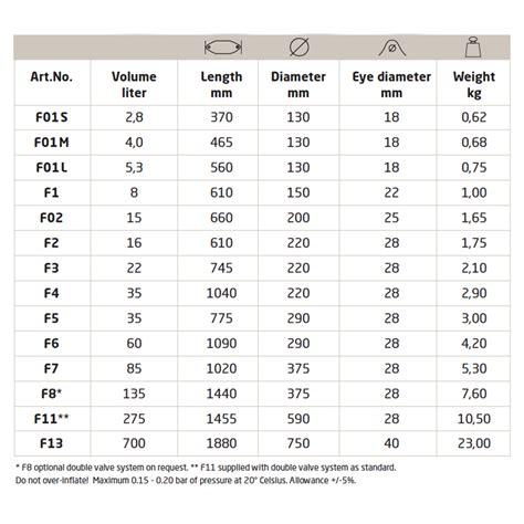 Tabel Tabel by Polyform Heavy Duty Fender F Serie Diam 13 80cm