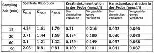 Wellenlängen Berechnen : patent ep2707697a1 verfahren und nachweisvorrichtung zur ~ Themetempest.com Abrechnung