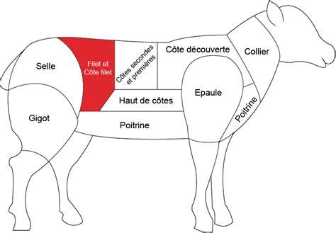 grossiste cuisine côte filet d agneau grossiste viande boucherie