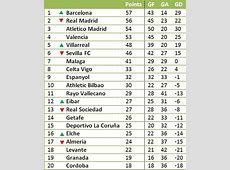 Spanish La Liga Table Without Messi And Ronaldo's Goals