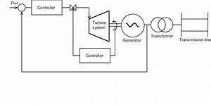 Control Schematic For Steam Turbine Generator System