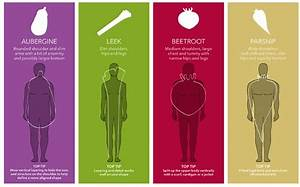 Men: are you a beetroot or a parsnip? - Telegraph