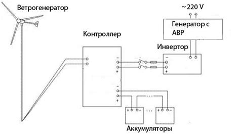 Схемы подключения ветрогенераторов и солнечных панелей с основной сетью