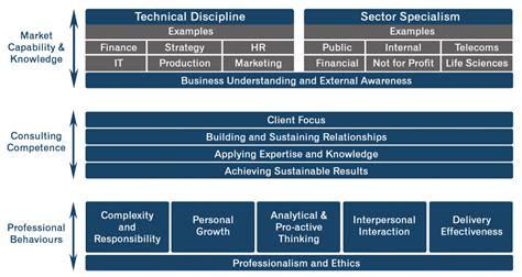 competency framework icmc philippines