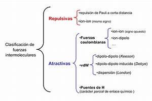 EL FÍSICO LOCO: Fuerzas intramoleculares e intermoleculares