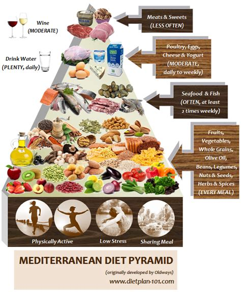 25+ Best Ideas About What Is Mediterranean Diet On