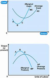 Costs And Their Curves