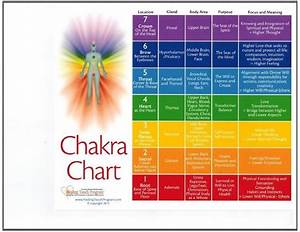 Front Side: A guided chart to work with the chakras for ...