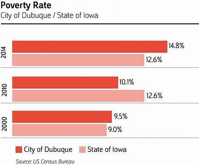 Poverty Dubuque Demographics Rate Economic Education Graphic