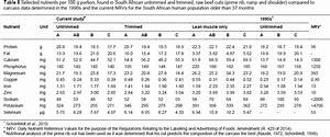 Changes In The Composition Of South African Red Meat