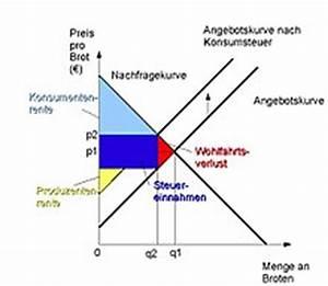 Steuer Auf Rente Berechnen : konsumentenrente wikipedia ~ Themetempest.com Abrechnung