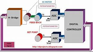 Block Diagram Of Dc Servo System