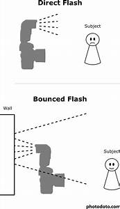 Take Better Flash Photos In One Easy Step