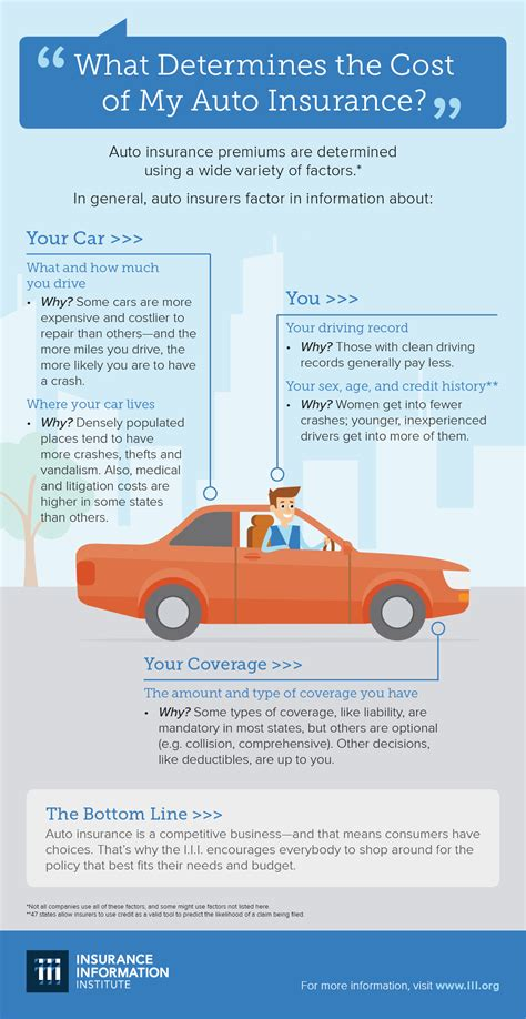 Each listed insurer has sole financial responsibility for its own products. Infographic: What determines the cost of my auto insurance? | III