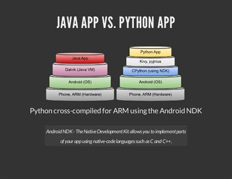 python on android standalone android apps in python