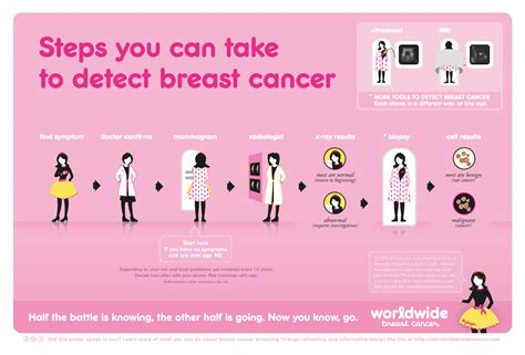 1 How Can I Detect Breast Cancer Worldwide Breast Cancer