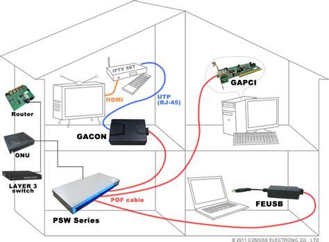 Fiber To Home Design : Plastic Optical Fiber Home Network