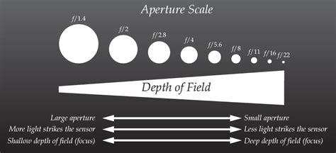aperture depth  field mbss digital arts