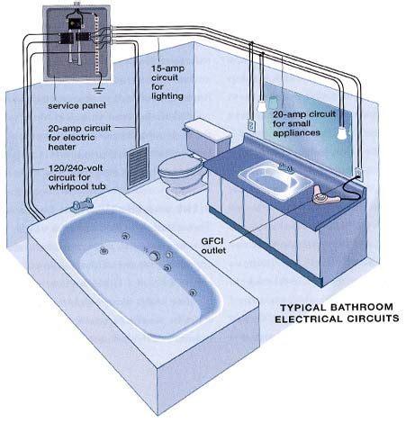 basic electrical wiring on bathroom system decor design