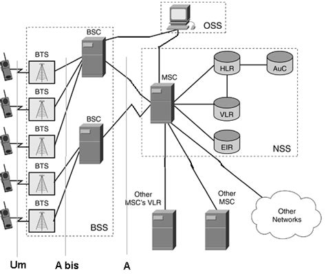 Gsm Architecture And Definitions (2)  Keep In Touch