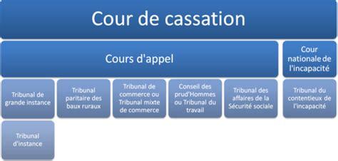 cour de cassation chambre civile ordre judiciaire en wikipédia