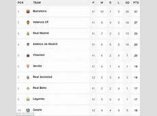 Leganes vs Barcelona LIVE Follow the La Liga action