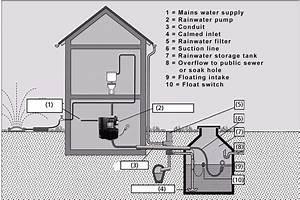Diagram Rainwater Harvesting System Design