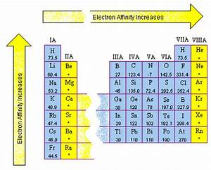 Periodic Relationships: What is Electron Affinity? What is ...