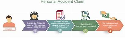 Insurance Claim Process Claims Accident General Procedure
