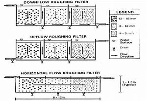 Diagram Of Horizontal  Up Flow And Down Flow Roughing