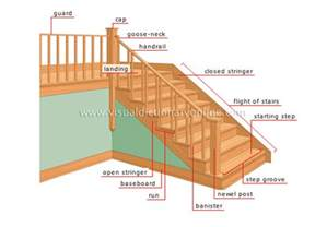 On Deck Dictionary by House Structure Of A House Stairs Image Visual